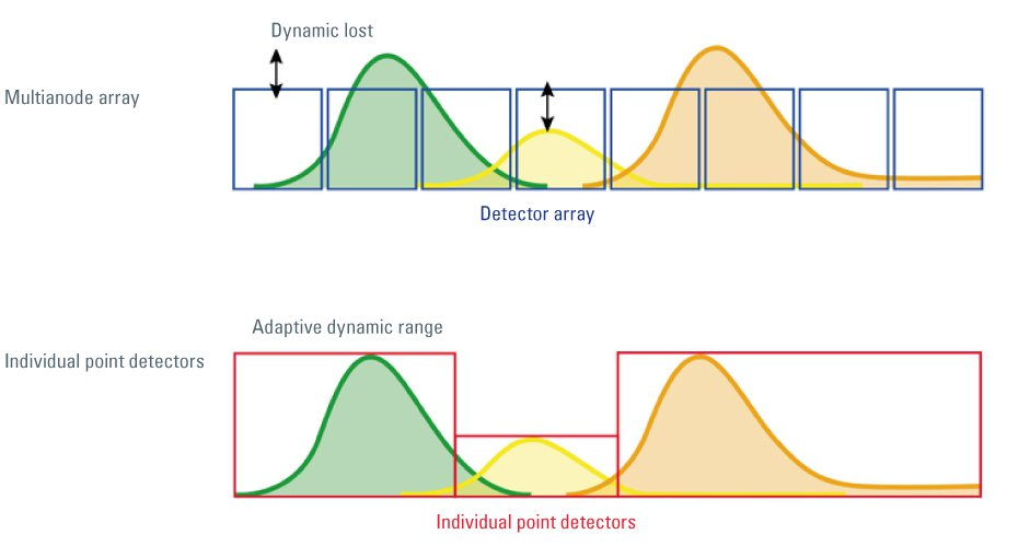 The Leica SP detector (Leica TCS SP8 confocal microscope system) allows  individual setting of the detection bands and dynamic ranges for each band independently. Multi-anode systems (Zeiss META, Zeiss Quasar, Nikon A1, Nikon C1) suffer from lower efficie