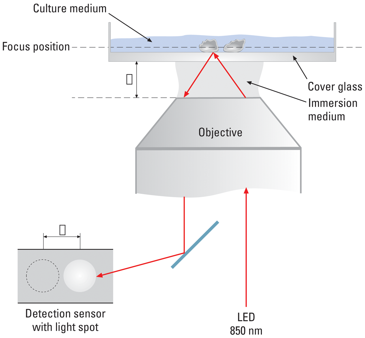 Figure2: Adaptive Focus Control